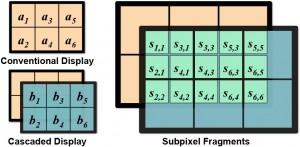 Cascaded displays: door twee normale panels op elkaar te leggen konden onderzoekers van Nvidia de resolutie verviervoudigen.