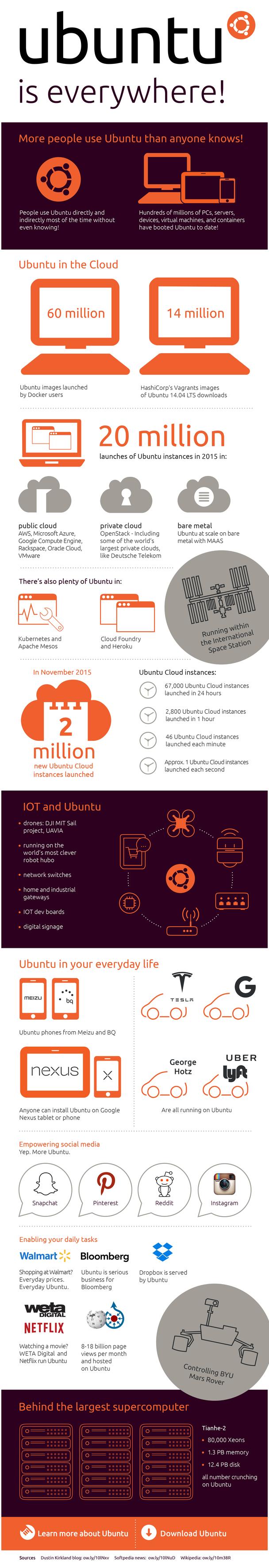 Infographic_Ubuntu-Everywhere