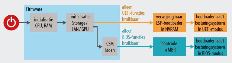 uefi start firmware BIOS
