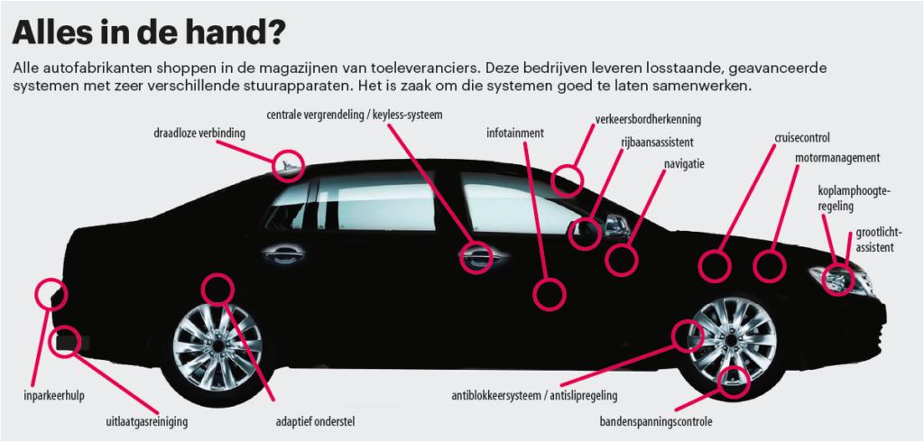 autosystemen
