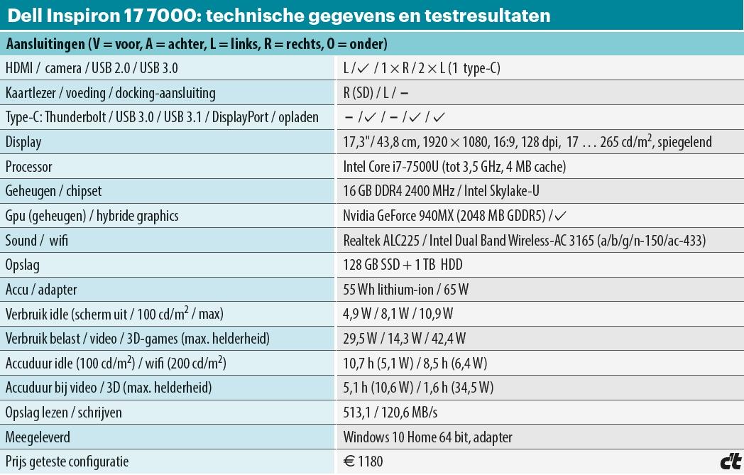Dell Inspirion 7000 tabel