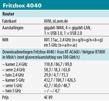 fritzbox4040tabel