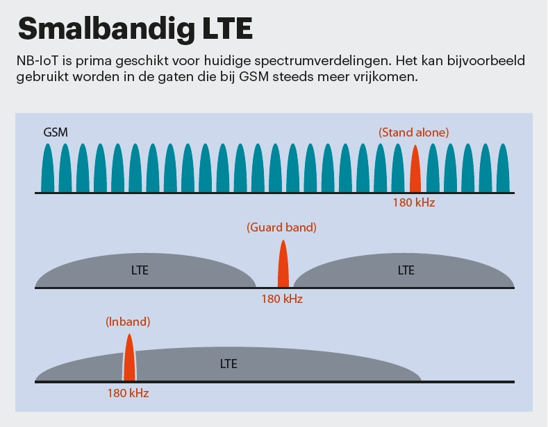 LTE Advanced Pro