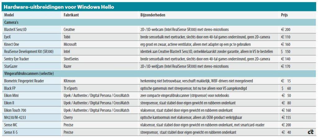 Hello_tabel
