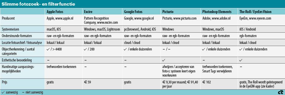 Tabel Slimme fotozoek- en filterfunctie