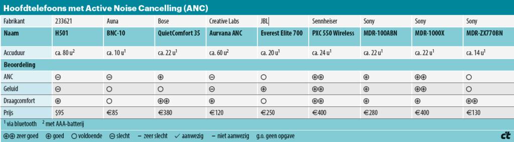 ANC-hoofdtelefoons - specificaties