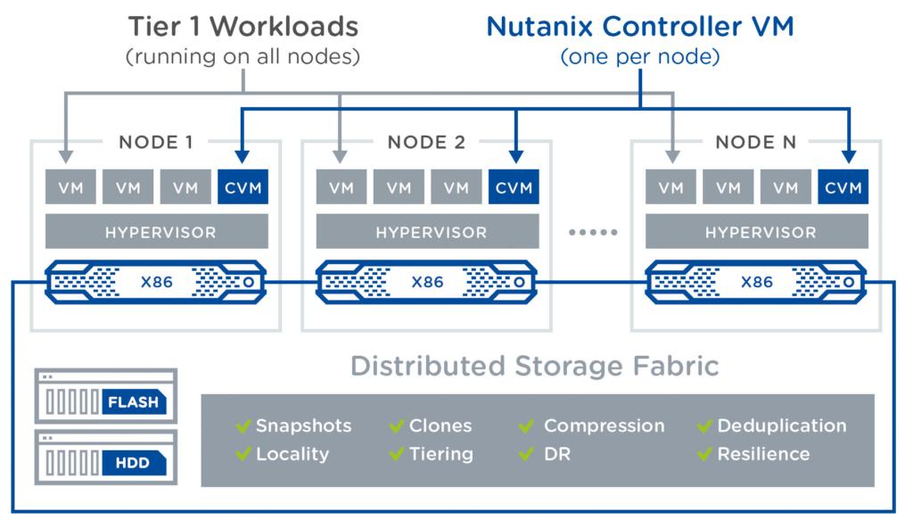 Bij Nutanix draait op elke servernode een virtuele controller. VMware vSAN integreert de opslagsoftware in de hypervisor.