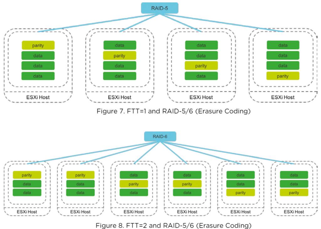 De opslagsoftware heeft bij VMware vSAN een redundantie die te vergelijken is met RAID 5 of RAID 6. Datablokken en redundante aanvullende gegevens worden over de gegevensopslag van de verschillende servers verdeeld.