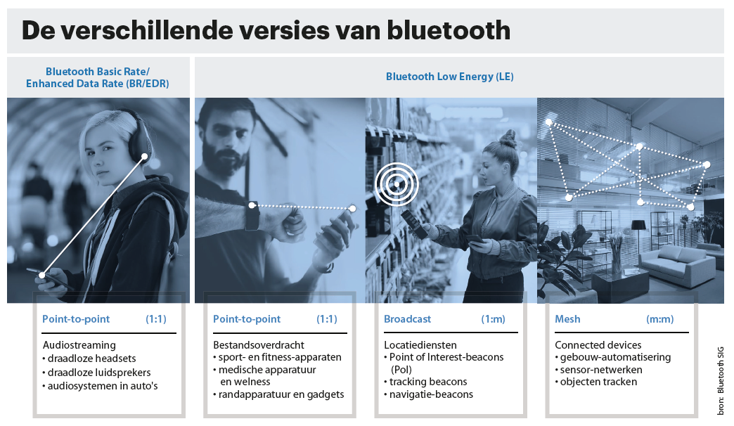 bluetooth versies
