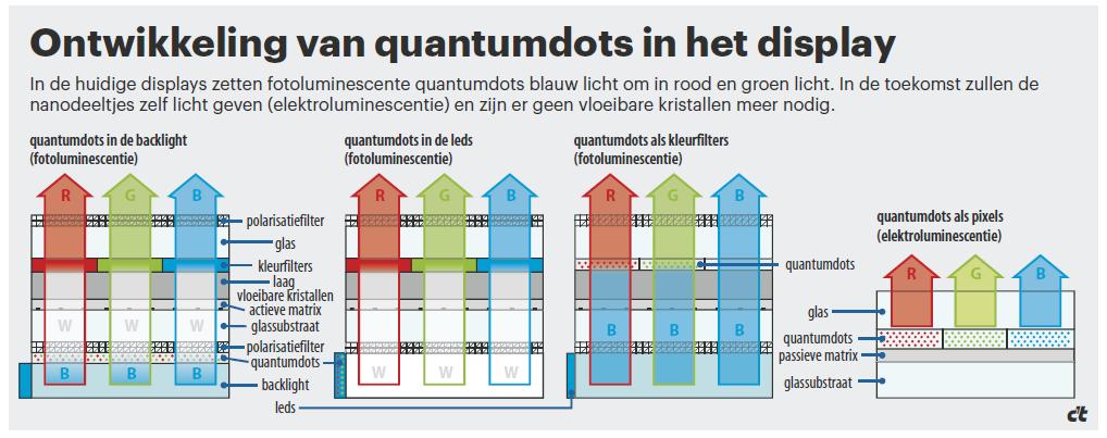 quantumdots, toekomstige ontwikkelingen