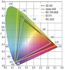quantumdots kleurruimte