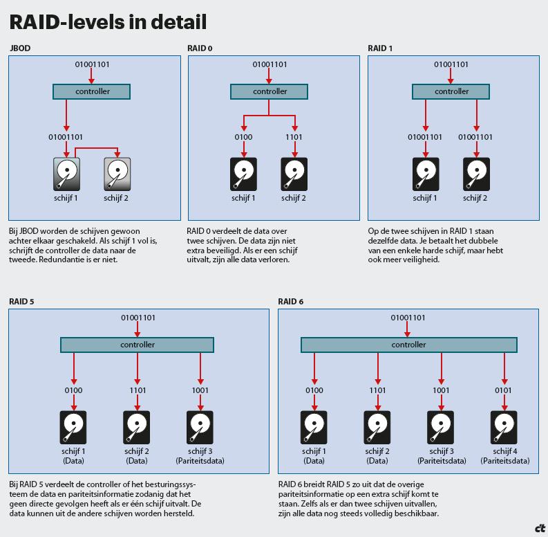 RAID instellen, RAID-levels