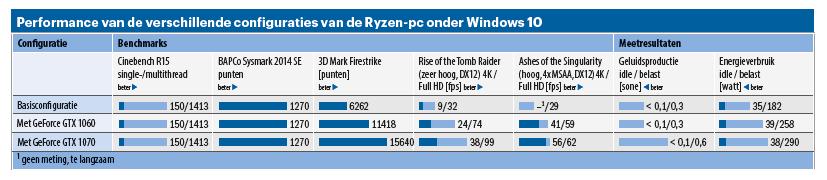 zelfbouw-pc Ryzen performance