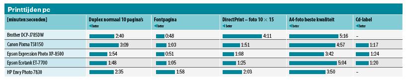 all-in-one printers - print snelheid pc