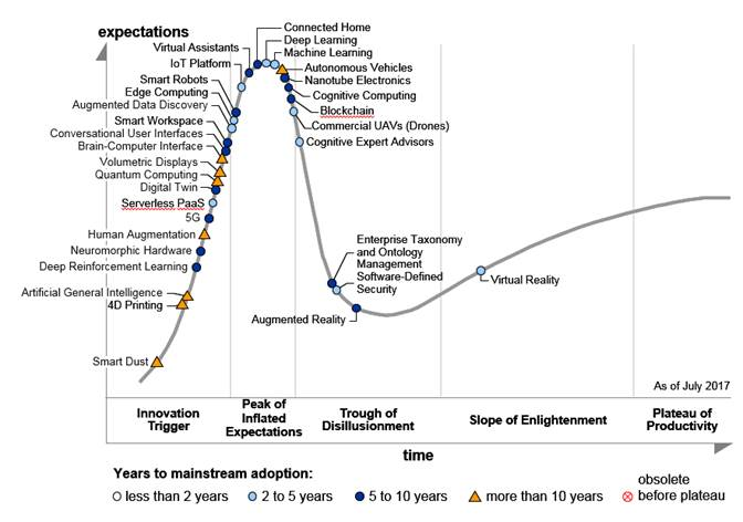 blockchain Gartner Hype Cycle