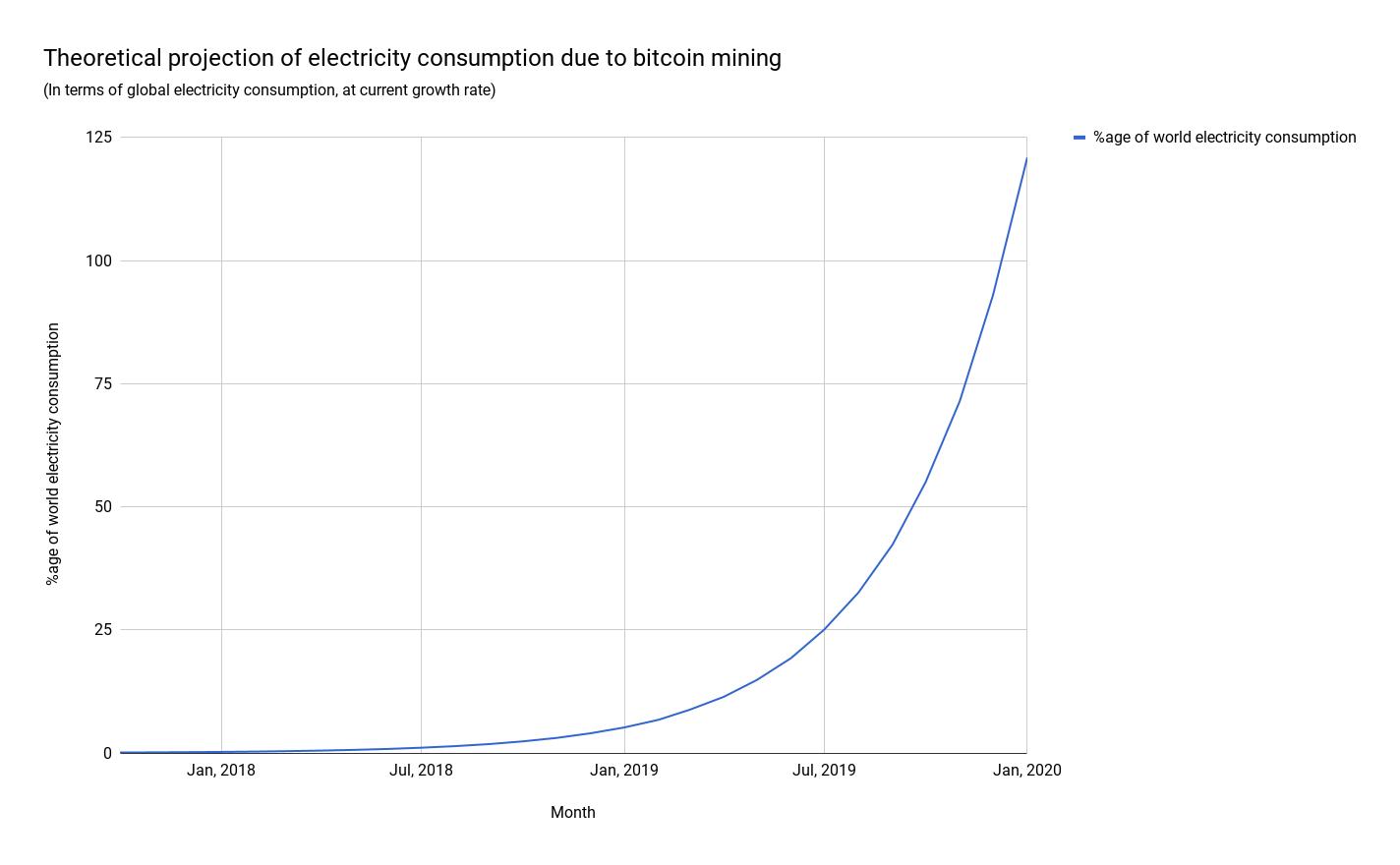blockchain bitcoin energie stroom verbruik