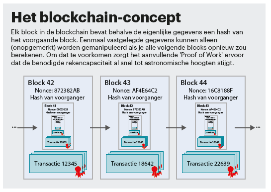 blockchain techniek concept