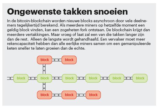 blockchain techniek fork forks