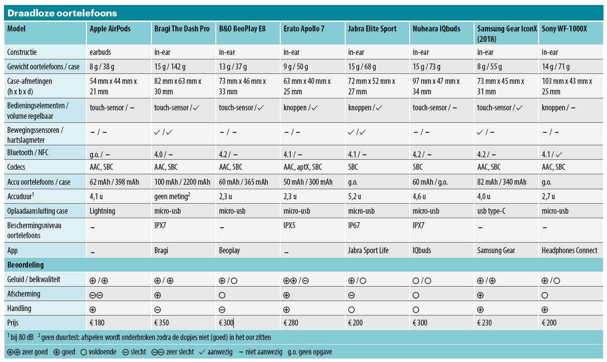 bluetooth oordopjes in-ear test draadloos resultaten