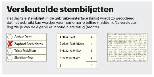 online stemmen stembiljet versleuteld encryptie