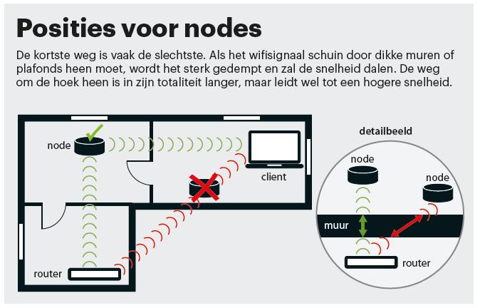 sneller wifi mesh node positie plaatsing muur muren