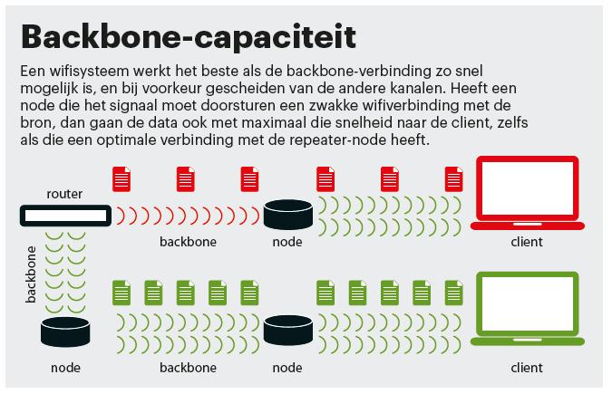 sneller wifi mesh-systeem backbone node