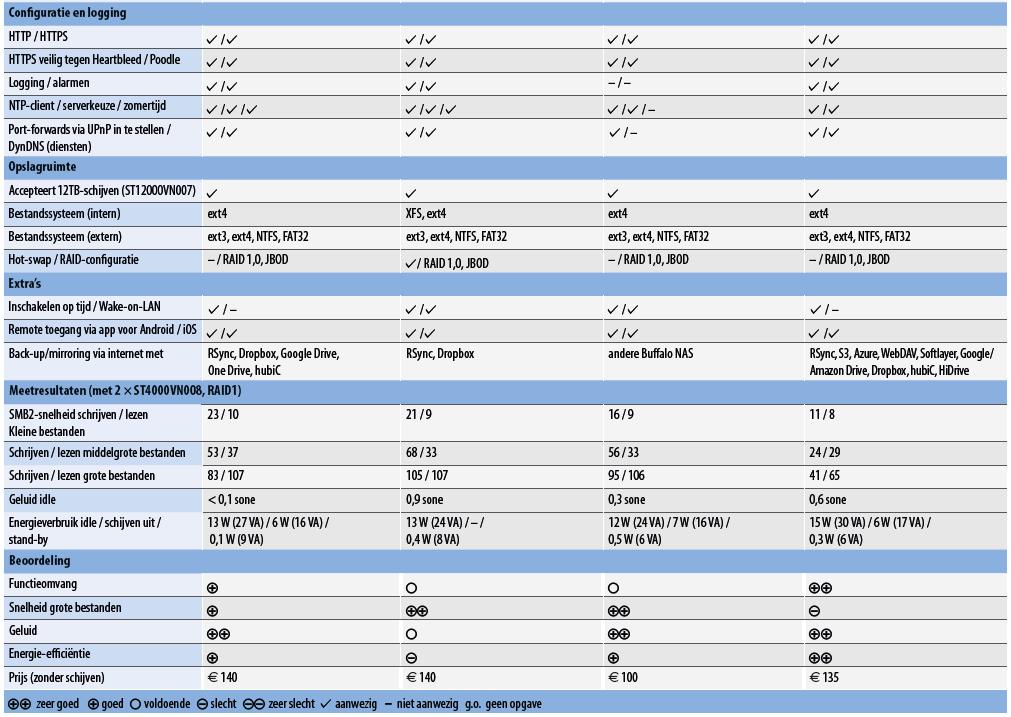 goedkope NAS netwerkopslag kiezen koopadvies test review eenvoudig centrale opslag testresultaten