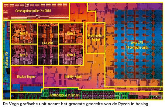 moederbord Ryzen AM4 Ryzen G Vega grafische unit gpu schema