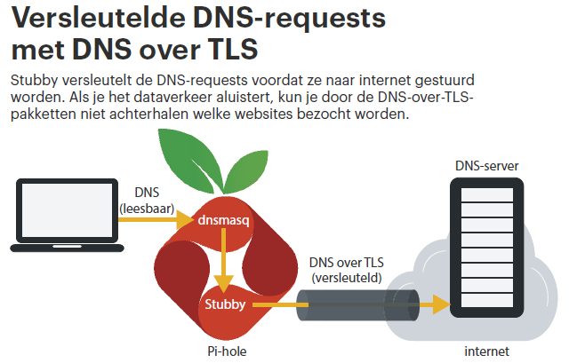DNS-requests Pi-Hole Stubby