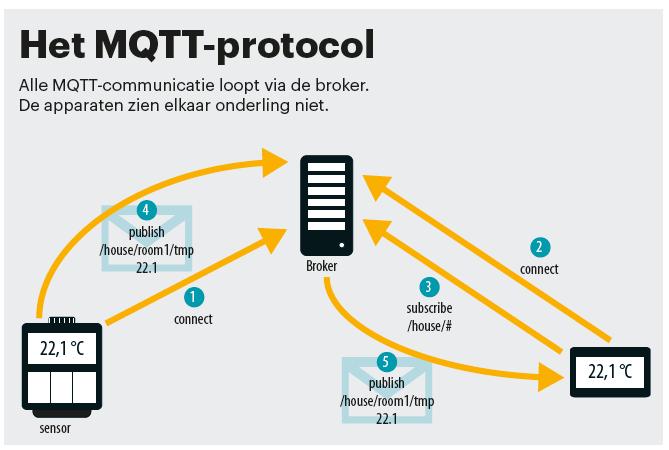 protocol MQTT IoT-protocol MQTT-protocol inleiding uitleg broker communicatie beveiliging OpenHAB thuisnetwerk netwerk schema