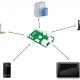 Synchroniseren zonder cloud - Resilio Sync