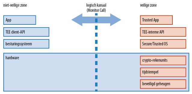 Encryptie RAM versleuteling werkgeheugen server AMD Intel ARM TrustZone