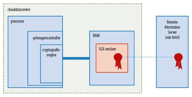 Encryptie RAM versleuteling werkgeheugen server AMD Intel SGX enclave schema diagram