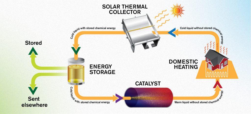 MOST circulair energiesysteem