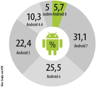 Android update versie marktaandeel
