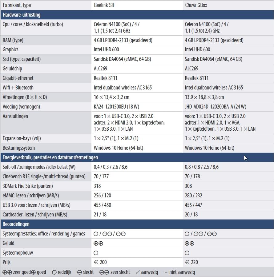 Tabel Beelink SII_Chuwi GBox