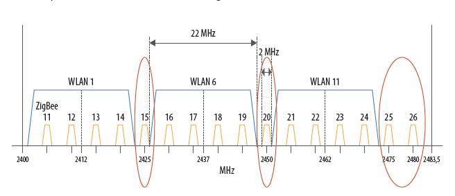 Zigbee wifi frequentie kanaal storing storen Phillips Hue zigbee2mqtt
