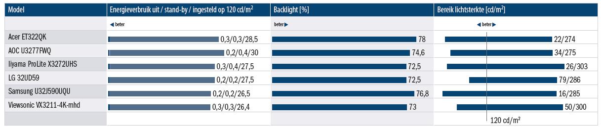 betaalbare 4K monitor kopen review zes modellen vergeleken UHD Ultra HD energieverbruik backlight lichtsterkte