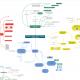 Flowcharts en mindmaps met coggle.it