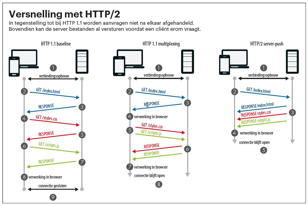 website versnellen HTTP/2 protocol server aanvraag content pushen