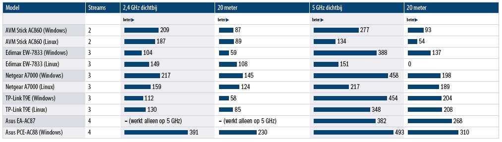 wifi adapter prestaties streams afstand sneller internet laptop pc