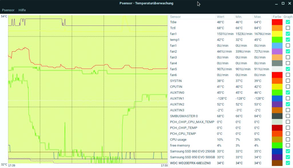 Linux sensor gegevens monitoren analyseren Psensor grafiek