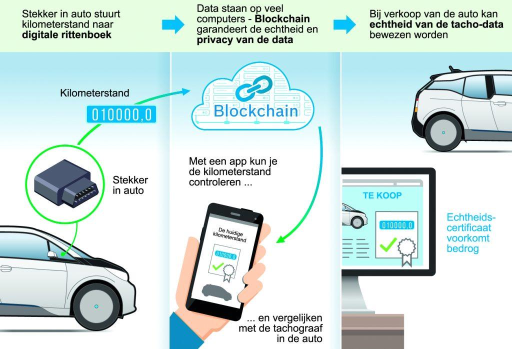 auto en blockchain kilometerstand tachograaf Bosch