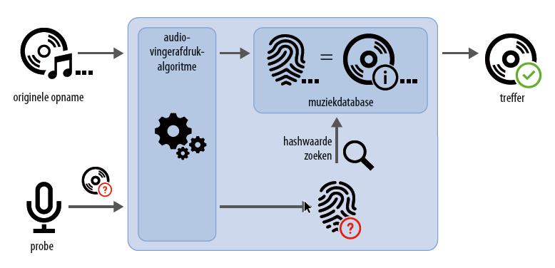 zo werkt Shazam database principe audio vingerafdruk metadata