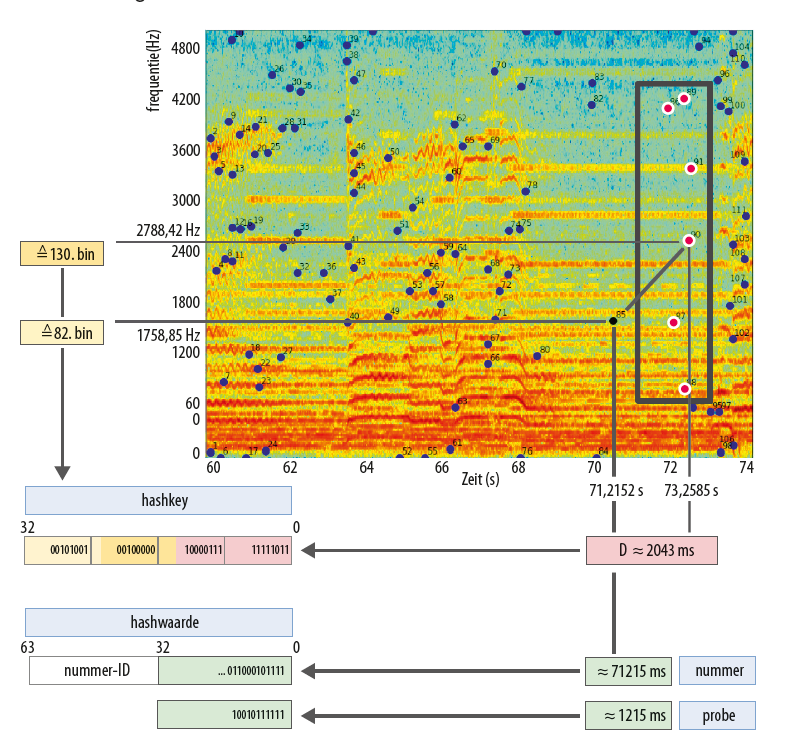 zo werkt Shazam nummer vingerafdruk spectrogram piek hash