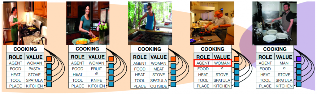 Kunstmatige intelligentie AI problemen praktijk vrouw keuken sexisme