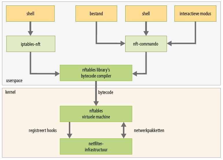 Linux firewall nftables iptables xtables structuur nftables