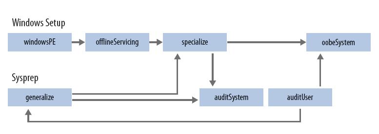 Windows installeren WSIM windowsPE OOBE installatie vier fasen offline servicing audit