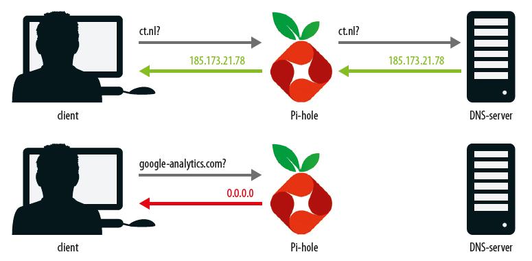 smart-tv veilig maken reclame internet privacy hacker virus malware slimme tv DNS Pi-hole