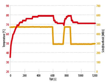 M.2 SATA ssd versus 2,5 inch vergelijking warmte opwarming grafiek afremming niet NVMe